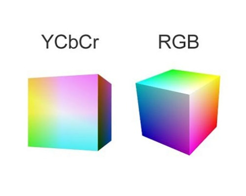 YCbCr
